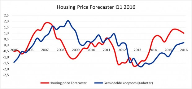 house pricing forcaster