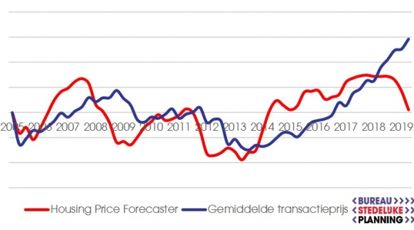 Housing Price Forecaster Bureau Stedelijke Planning